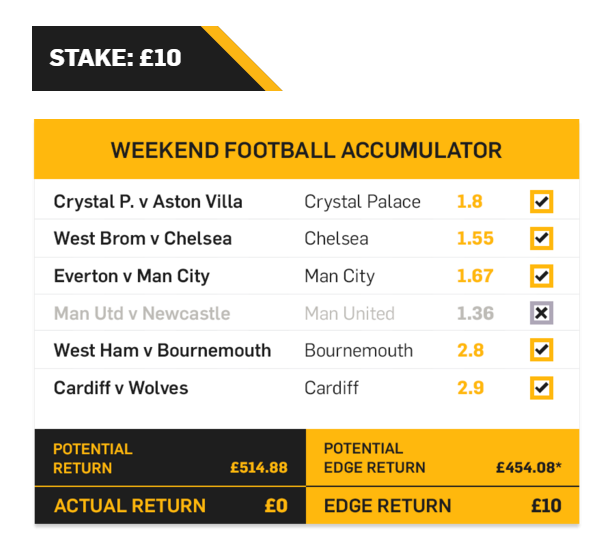 Betfair Acca Edge Return